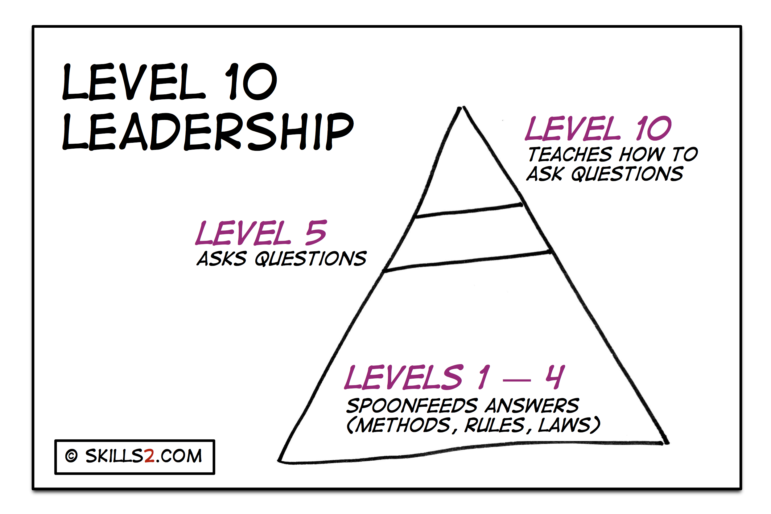 leadership skills 2 0 what level are you as a leader